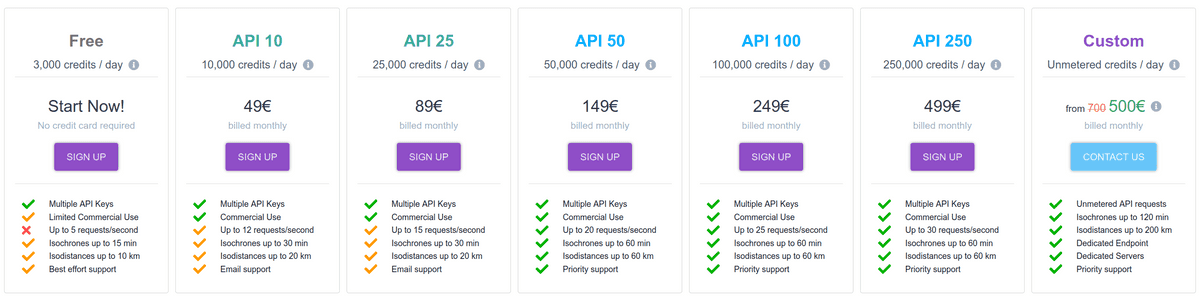 New Geoapify pricing since January 2021